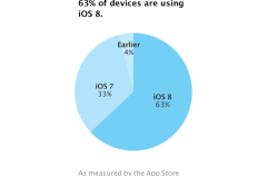 iOS 8 ya está en el 63% de los dispositivos activos de la plataforma móvil de Apple
