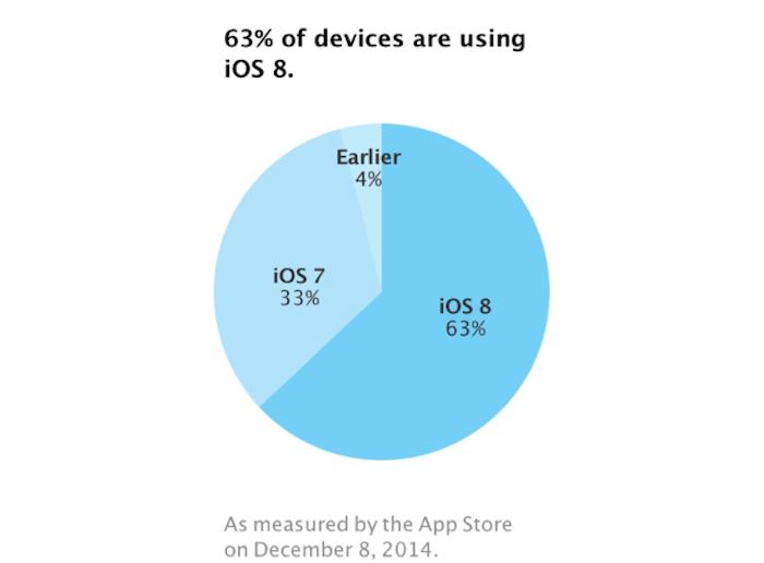 iOS 8 63