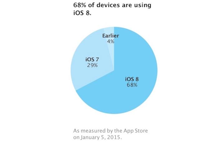Más de dos de cada tres dispositivos compatibles ya tiene instalado iOS 8