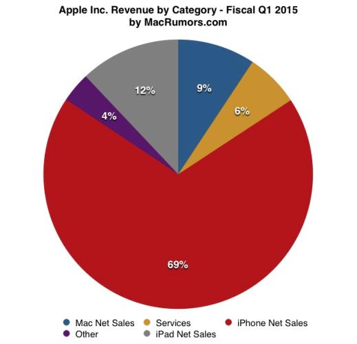 ventas Q1 2015