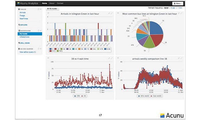 Apple compró Acunu dedicada al análisis de 'big data'