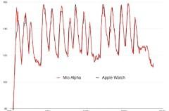 La precisión del medidor de ritmo cardiaco del Apple Watch es casi perfecta