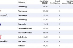 Apple recupera el trono de la marca más valiosa del mundo