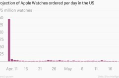 La reservas del Apple Watch se desplomaron tras el aluvión del primer día