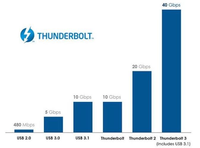 Thunderbolt 3_2