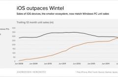 Era Post-PC: las ventas de dispositivos iOS ya igualan a las de PCs Windows