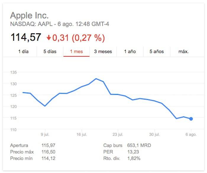 El precio de las acciones de Apple, en caída ininterrumpida desde hace 3 semanas