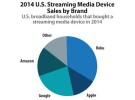 El Apple TV cae al cuarto lugar en el mercado de dispositivos de streaming, en Estados Unidos