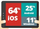 iOS sigue dominando el mundo empresarial pese al declive de las tablets