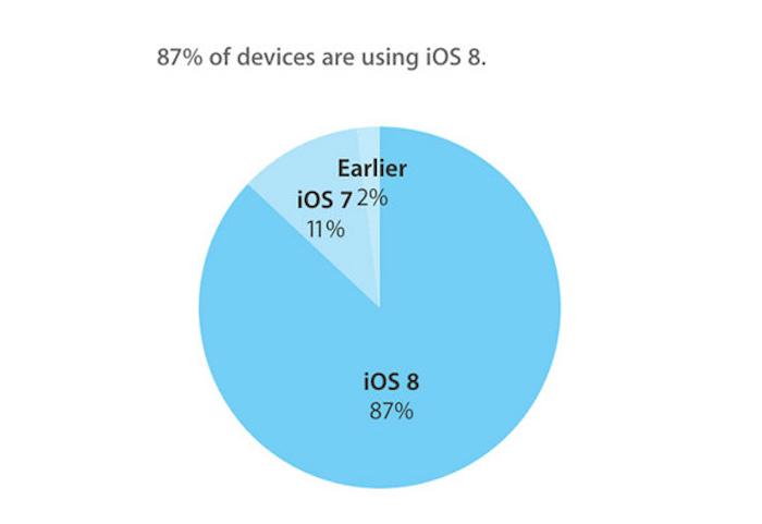 Con iOS 9 a punto de caer, el 87% de los dispositivos ya tienen instalado iOS 8