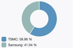 TSMC y Samsung se reparten casi a medias los chips de los nuevos iPhone