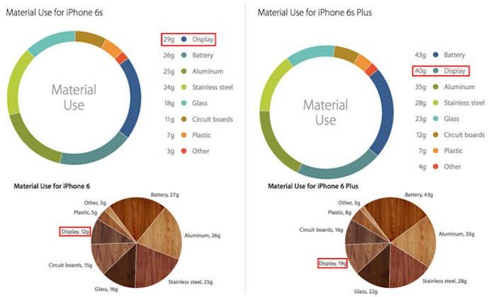 iPhone6s-materiales