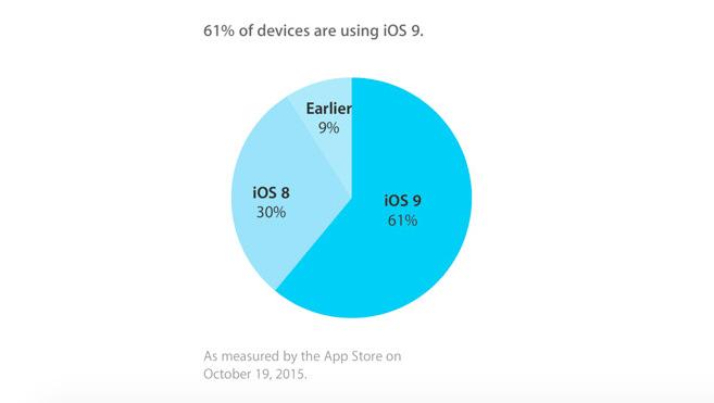 Adopcion iOS 9