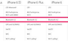 Bluetooth 4.2 llega también al iPhone 6, iPhone 6 Plus y al iPad Air 2