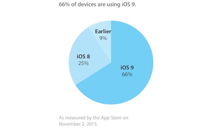 Adopción iOS 9