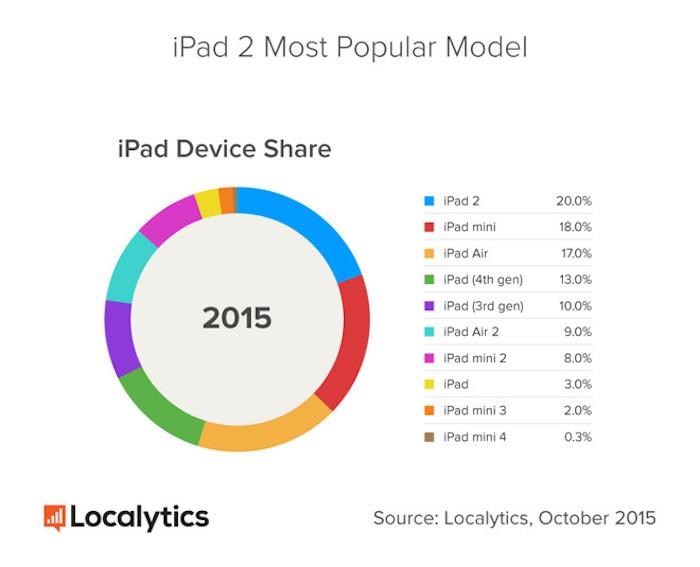iPad2Localytics