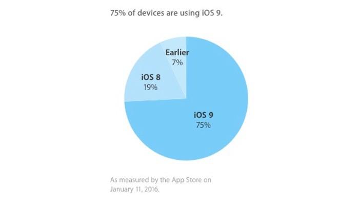 Adop-iOS9-enero16