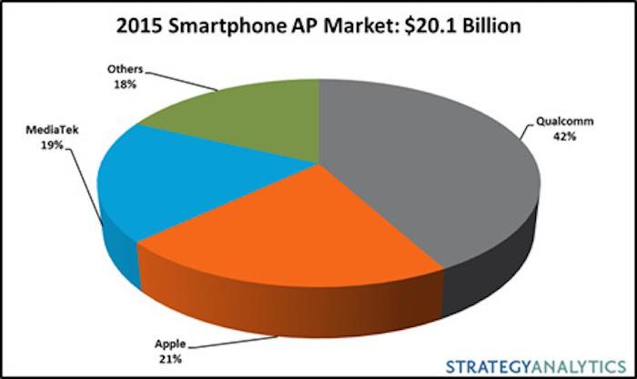 Phones-chips-2015