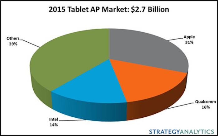 Tablets-chips-2015