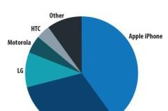 El iPhone sigue a la cabeza del mercado estadounidense, pero Samsung le está alcanzando