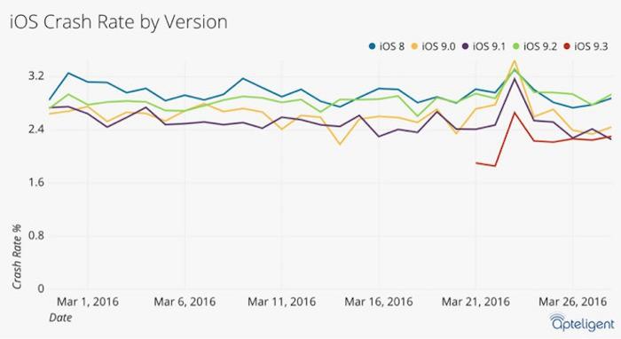 analisis iOS 9.3