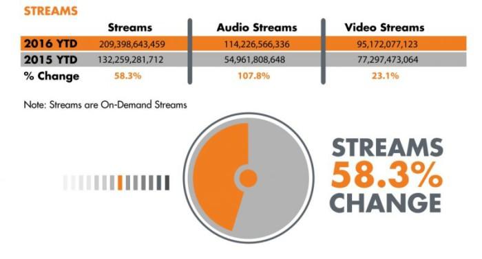 cifras streaming