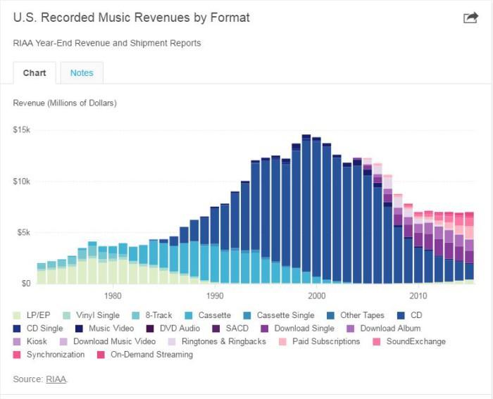 gráfico Industria musical