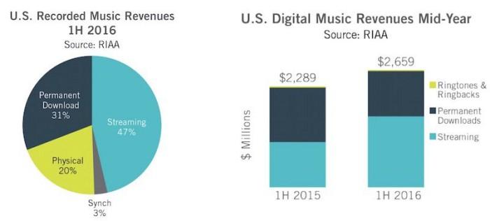 gráfico Industria musical_2