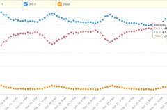 iOS 10 le hace el sorpasso a iOS 9 y ya está en casi la mitad de los dispositivos en el mercado