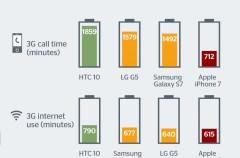 La batería del iPhone 7 pierde el duelo con sus principales rivales en el mercado