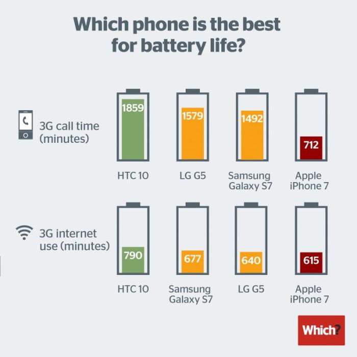 Comparativa batería iPhone 7