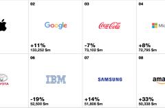 Apple se mantiene como la marca más valiosa del mundo