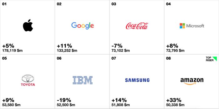 Ranking Interbrand