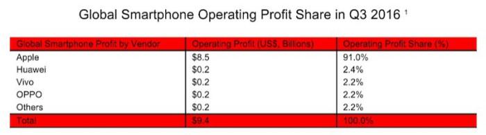 beneficios smartphones Q3