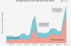 A pesar de la falta de stock los AirPods se llevan la cuarta parte del mercado desde su lanzamiento