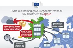 Apple contraataca y ve errores en la actitud de Europa hacia su política de impuestos en Irlanda