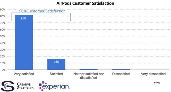 encuesta AirPods_1