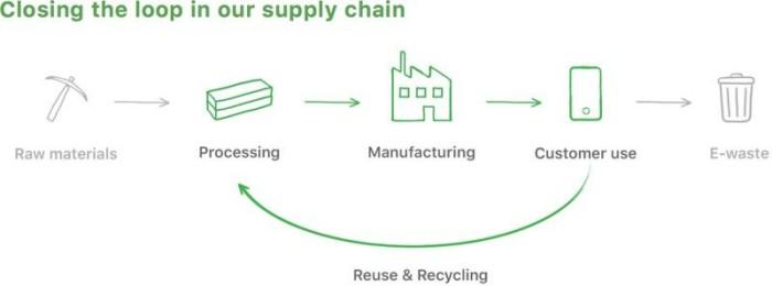Apple reciclaje