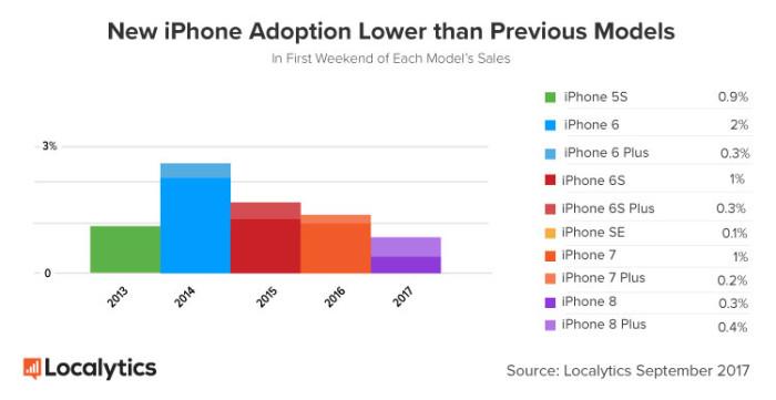 ventas iPhone 8
