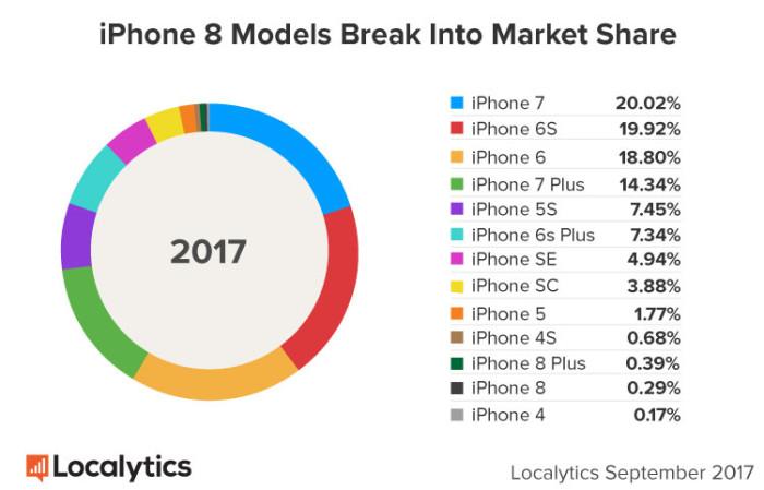 ventas iPhone 8_1