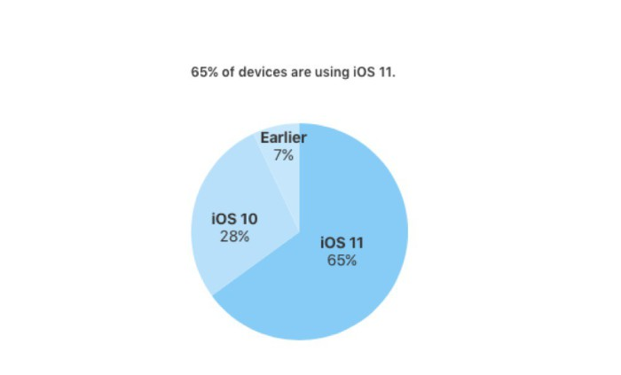 iOS11Adoption