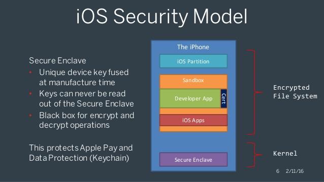 Apple Secure Enclave