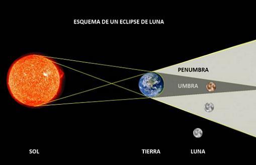 Esta noche un espectacular eclipse de luna