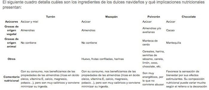 Dulces, consumer