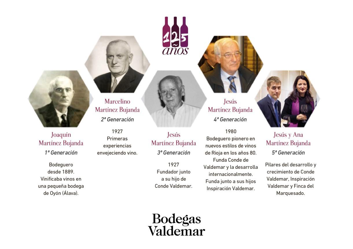 Bodegas Valdemar – El Sueño de cinco generaciones (Oyón-AL)