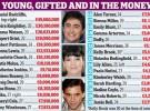 Daniel Radcliffe, Keira Knightley y Emma Watson, los menores de 30 más ricos de Reino Unido