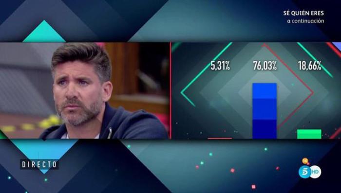Toño Sanchís sorprendido al ver los porcentajes ciegos para la expulsión en Gran Hermano VIP 5