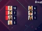 Daniela Blume, Marco Ferri y Aylén Milla nominados en Gran Hermano VIP 5