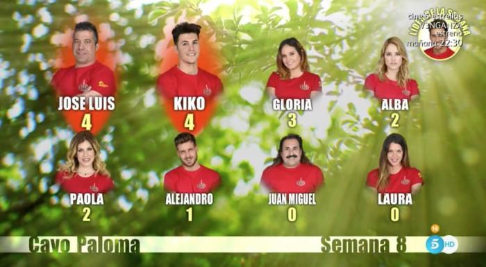 Una ganadora a dedo, mentiras, castigos y Gloria, Kiko y José Luis nominados en Supervivientes