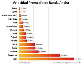 promedio-bandaancha-mundial.png